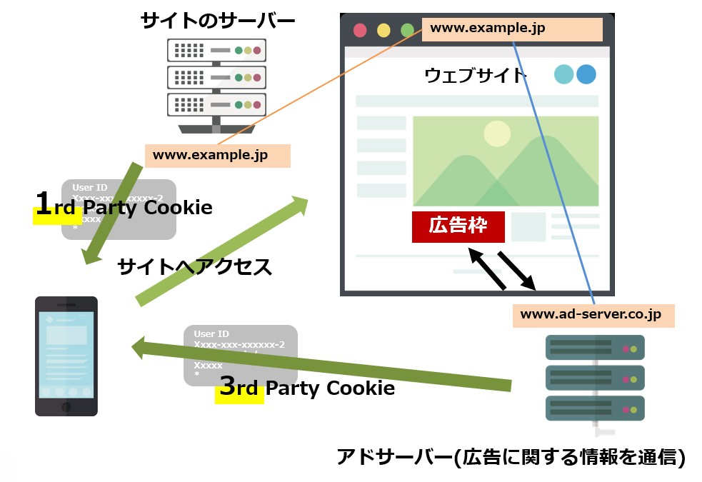 1st Party Cookieと3rd Party Cookieの違い